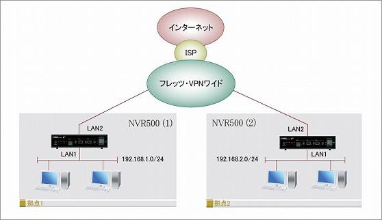 フレッツ・VPNワイド(LAN型払い...